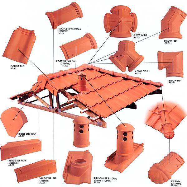 Mangalore Roof Tiles Morbi Roof Tiles Pvc Roof Tiles